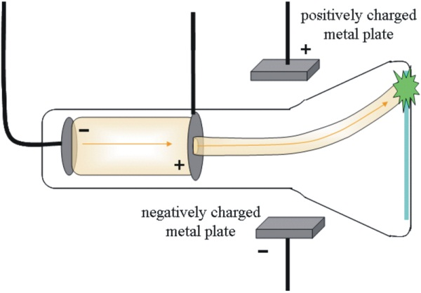 Cathode ray deviates from its path due to the application of an electric field.