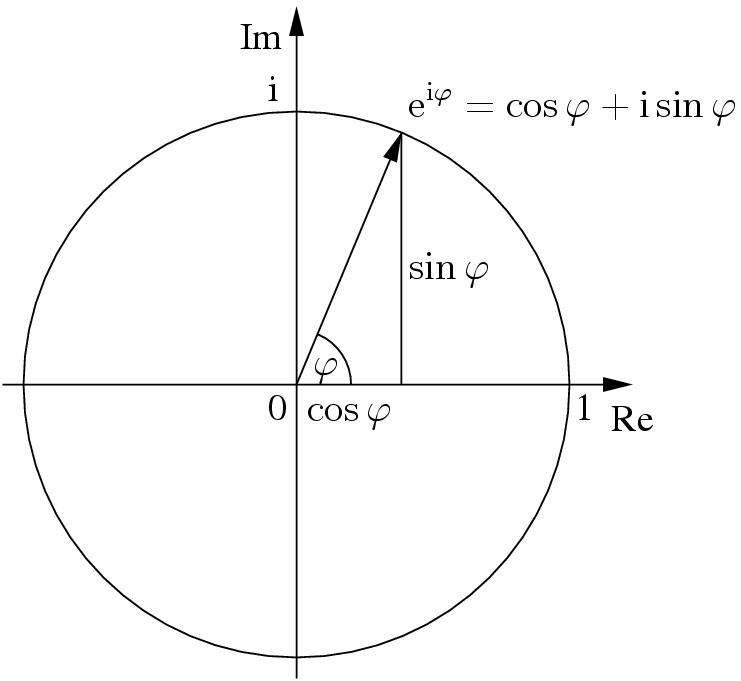 Euler's Circle with a radius of 1 unit using equation e^(iφ)