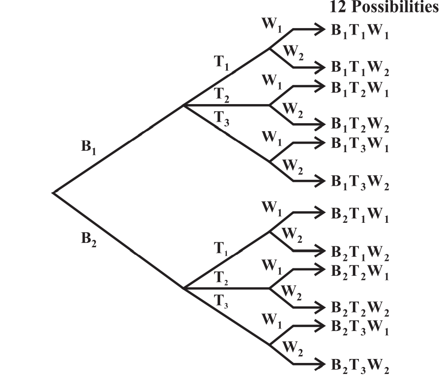 Fundamental principle of counting example