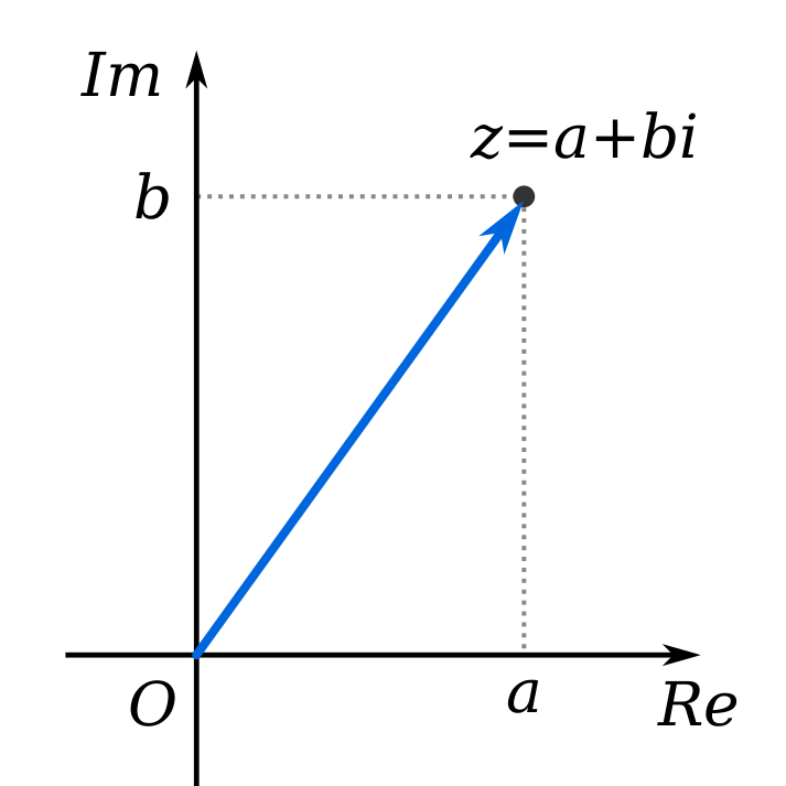 The graph shows x= real no. axis, y = Imaginary no. axis. z=a+ib.