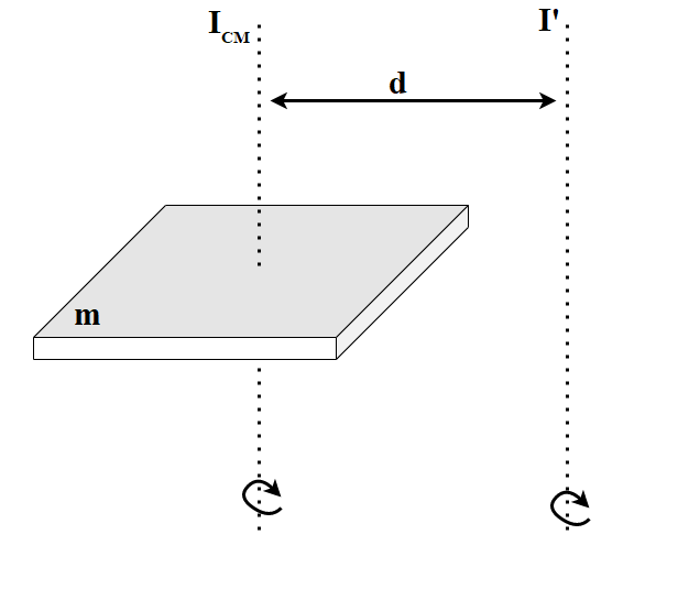 Figure 1: Diagram for Parallel Axis Theorem