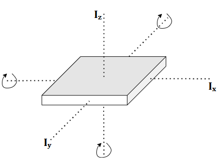 Figure 3: Diagram for Perpendicular Axis Theorem
