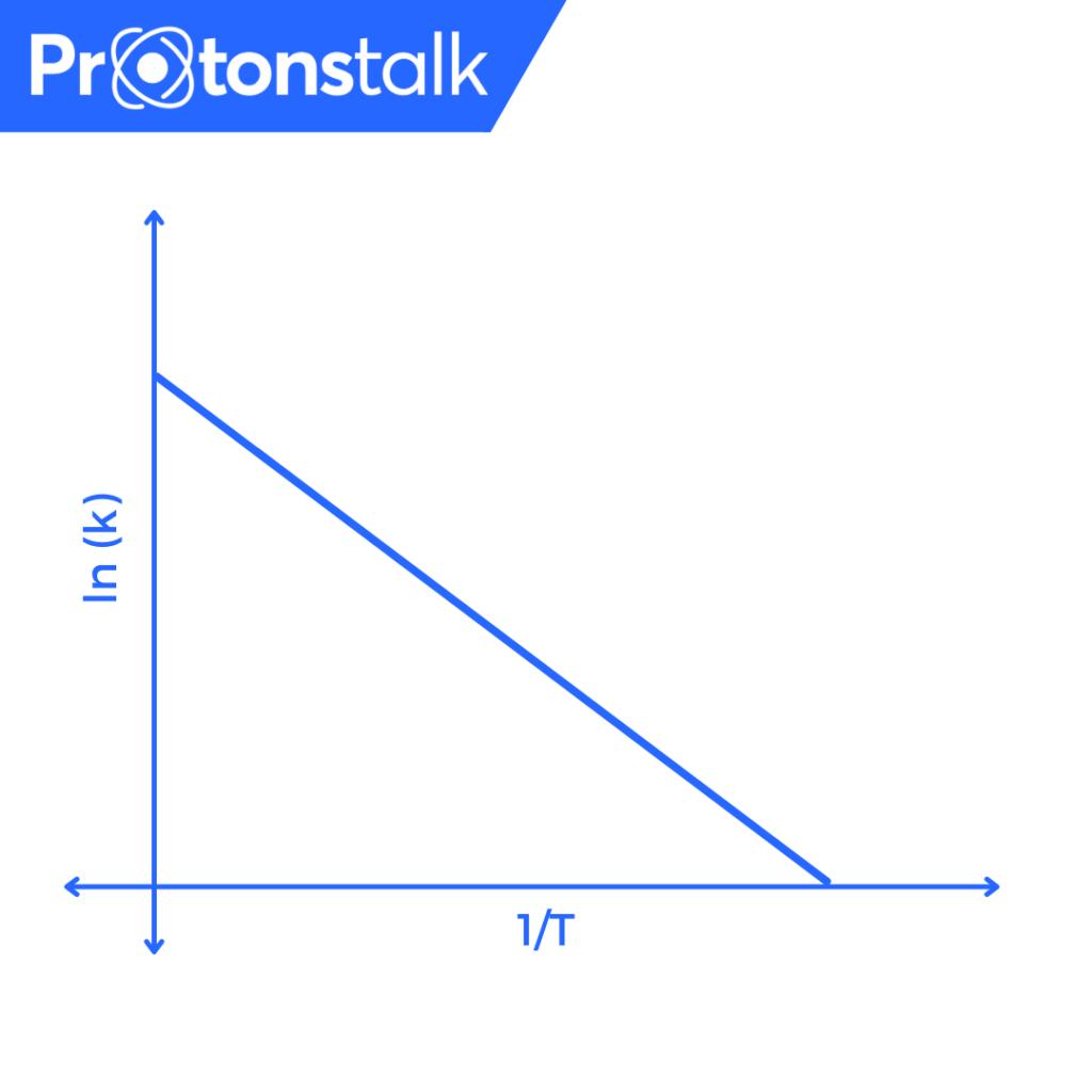 Arrhenius equation example problems
