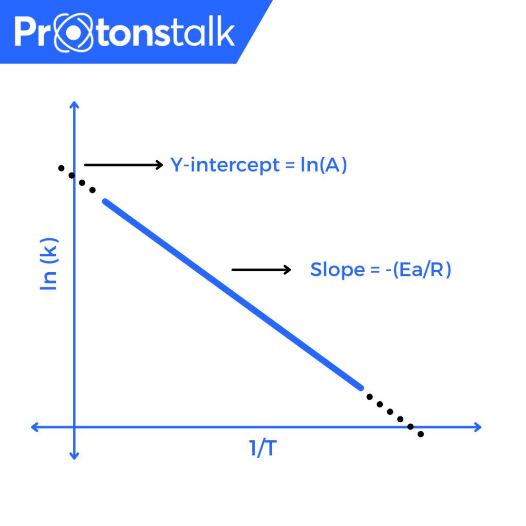 Arrhenius Equation Plot