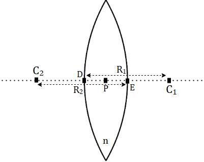 Figure 1 - Lens Maker's Formula