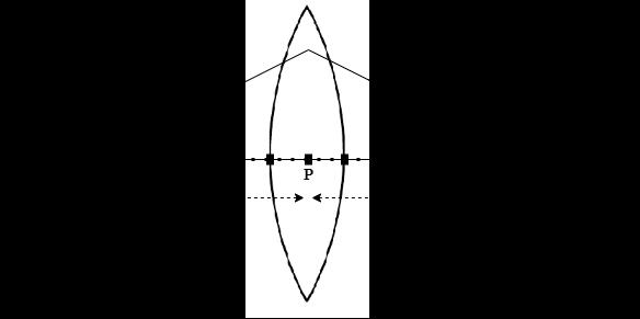 Figure 2 - Lens Maker's Formula