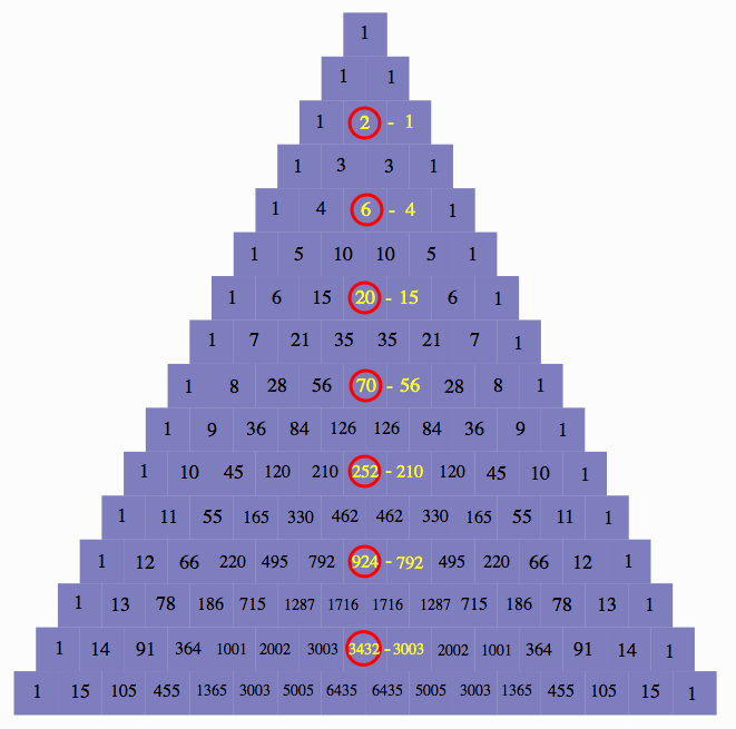 Pascal's Triangle representing catalan number pattern
