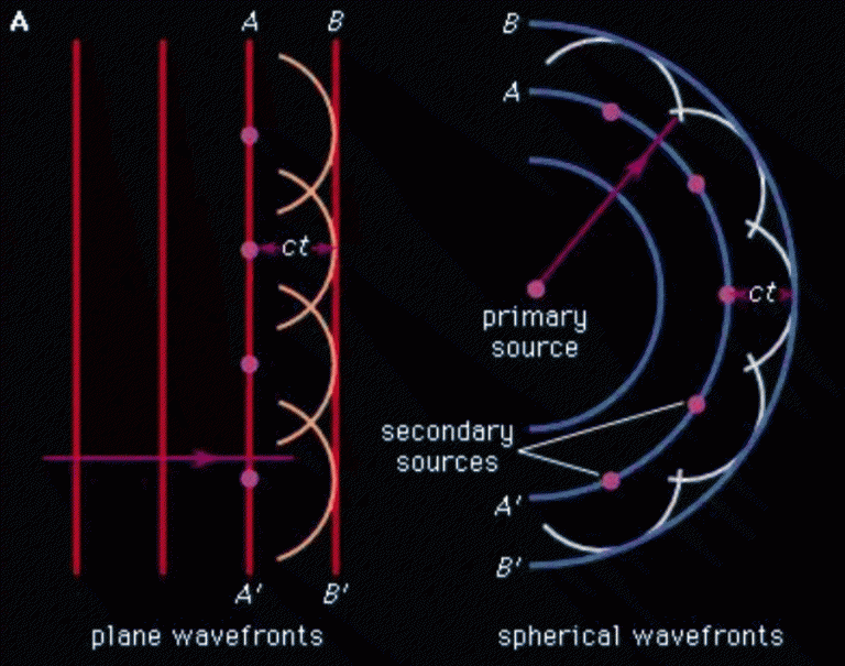 Huygen's Principle demonstrated on plane and spherical wavefronts