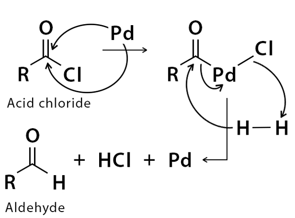 Mechanism of Rosenmund Reduction