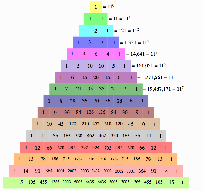 Pascal's Triangle representing a pattern in 11