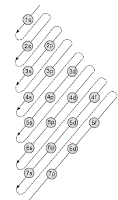 Order in which atomic orbitals are filled according to Aufbau Principle.