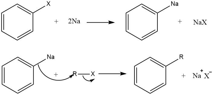 Organo-Alkali Mechanism of Wurtz-fittig reaction.
