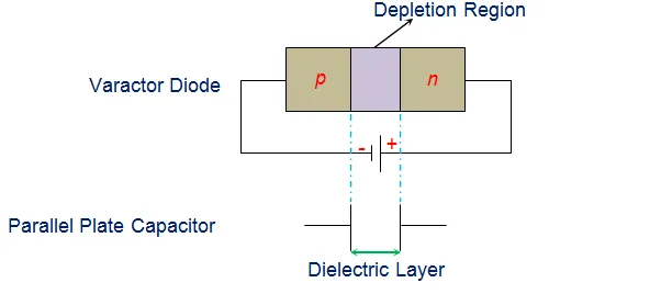 Construction/Working of Varactor Diode