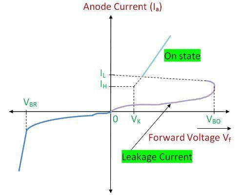 V-I Characteristics of Shockley Diode