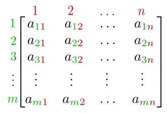 A representation of a matrix - Singular Matrix