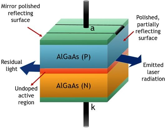 Construction of Laser diode