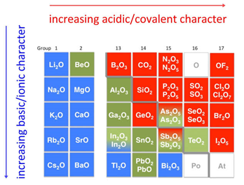 Oxides in the periodic table