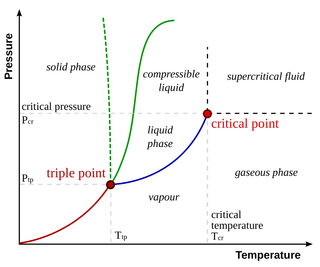 Pressure vs. Temperature diagram depicting critical point