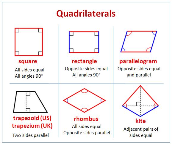 Examples of Quadrilaterals