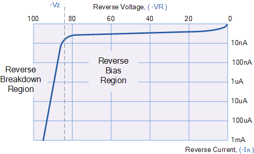 Reverse Bias Characteristics of p-n junction diode