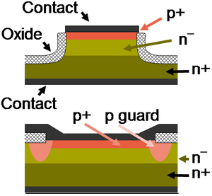 Structure of a p-n junction diode