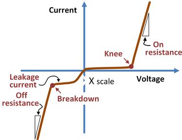 V-I Graph For P-N Junction
