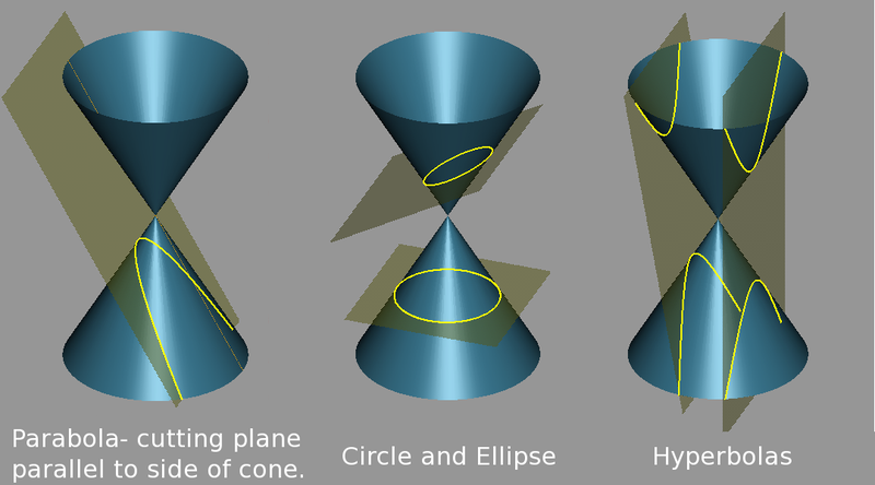 Parabola, Circle, Ellipse & Hyperbola cross-section on a double cone