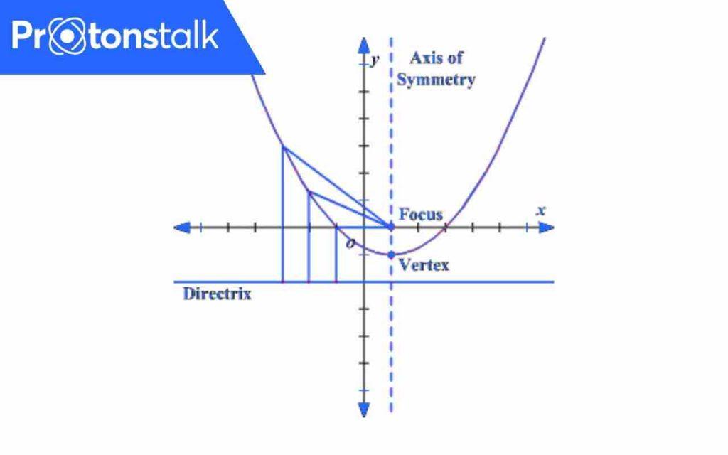 Parabola Equation Calculator