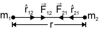 Gravitation formulas: newtons law of gravitation.