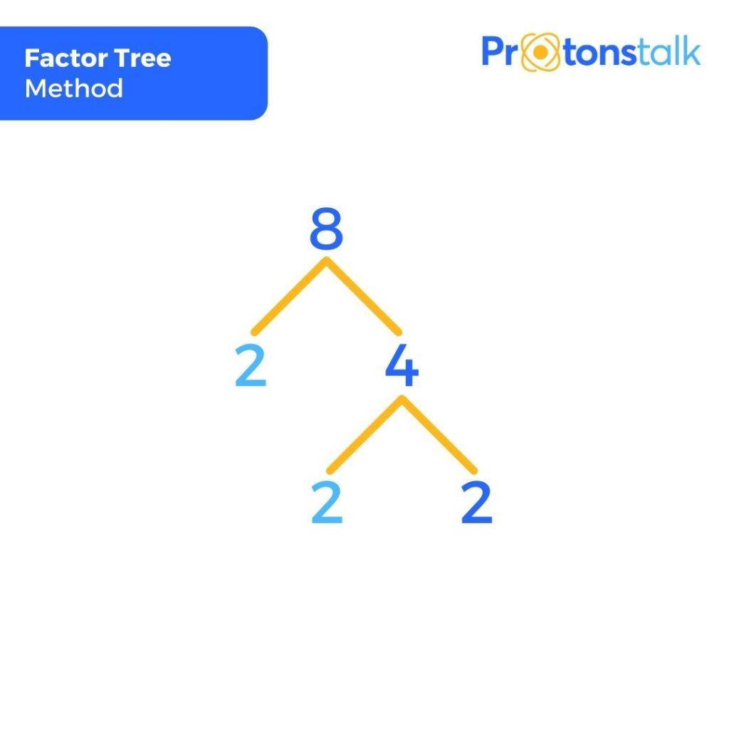 Factor tree method to find prime factors of 8