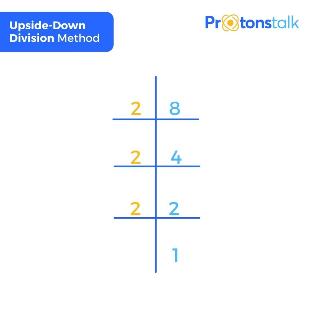 Upside down division method to find the factors of 8