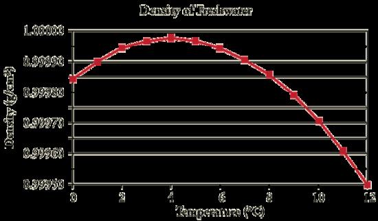 Density vs Temperature of the water.