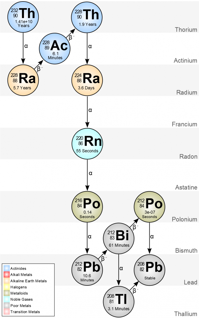 The alpha decay chain consists of isodiaphers.
