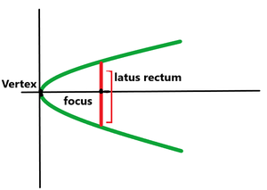 The latus rectum of a parabola, in standard form.